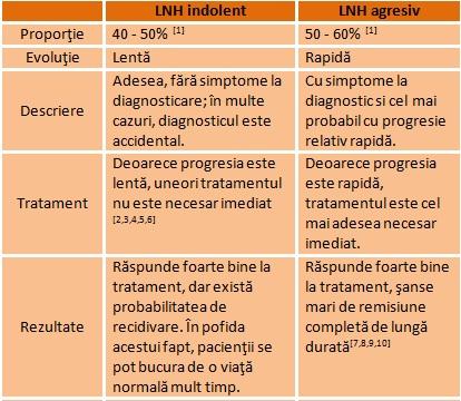 pierderea în greutate limfom non hodgkin